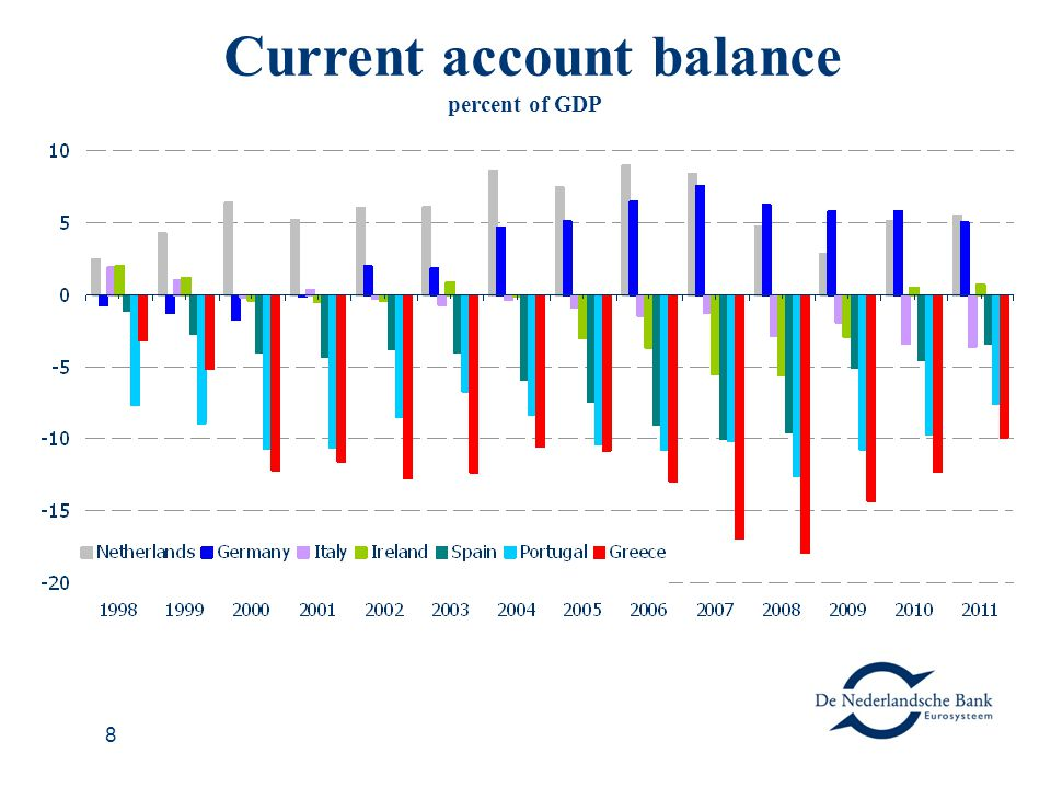 8 Current account balance percent of GDP