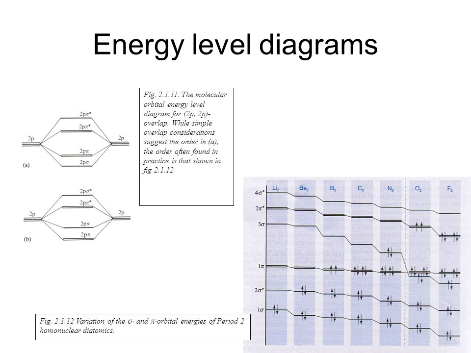 Energy level diagrams Fig. 2.1.11. The molecular orbital energy level diagram for (2p, 2p)- overlap. While simple overlap considerations suggest the o