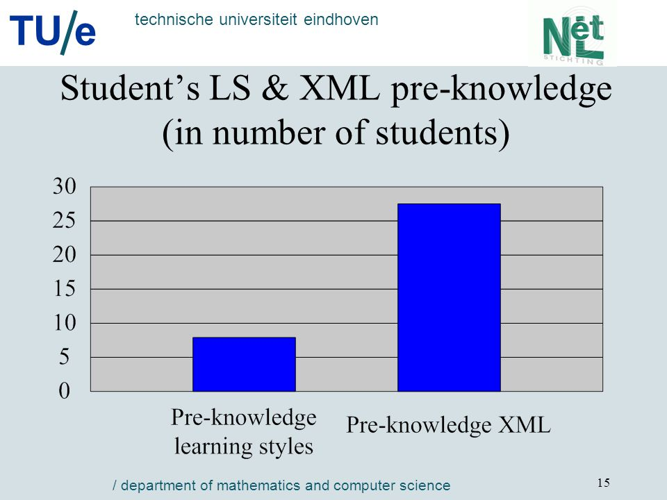 TU e technische universiteit eindhoven / department of mathematics and computer science 15 Student's LS & XML pre-knowledge (in number of students)