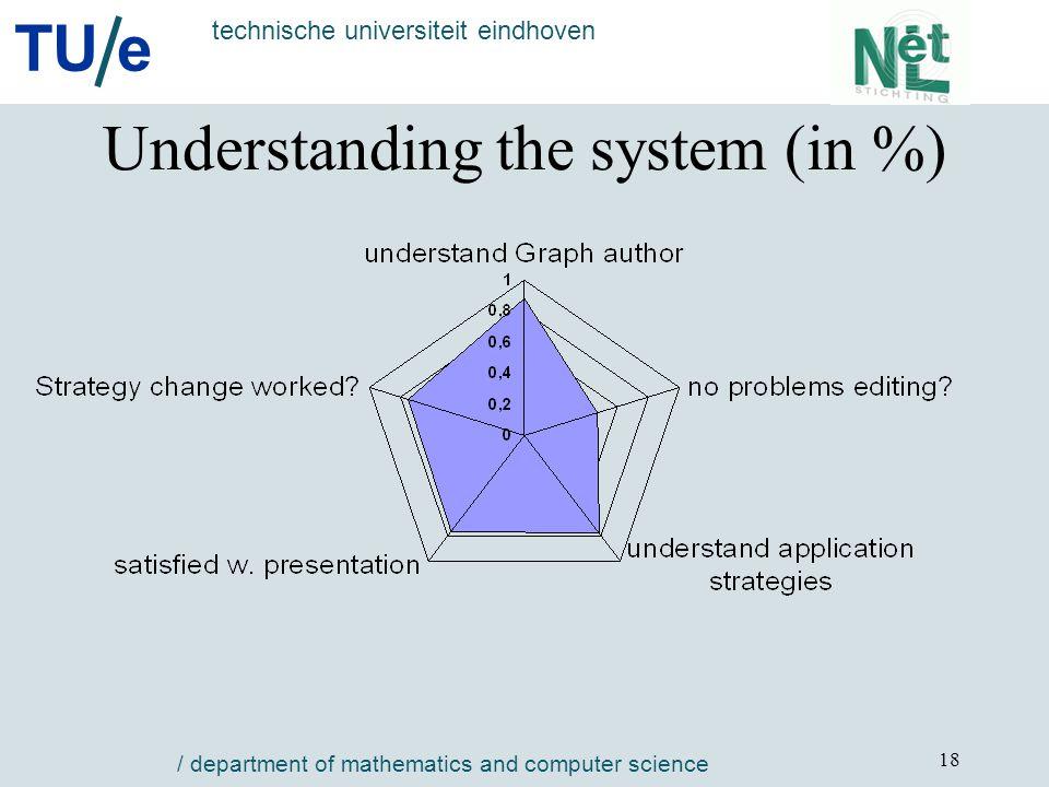 TU e technische universiteit eindhoven / department of mathematics and computer science 18 Understanding the system (in %)