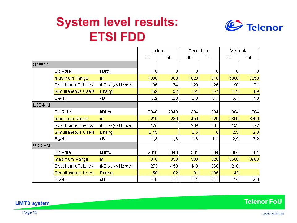 UMTS system Telenor FoU Josef Noll 991201 Page 19 System level results: ETSI FDD
