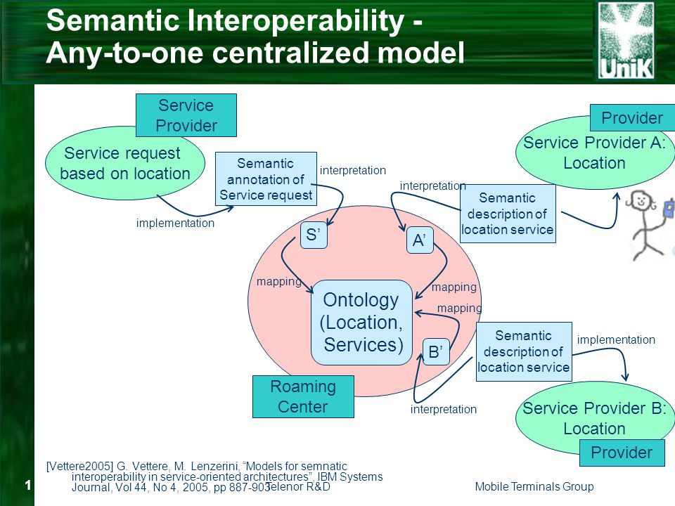 Telenor R&DMobile Terminals Group 1 Semantic Interoperability - Any-to-one centralized model [Vettere2005] G.