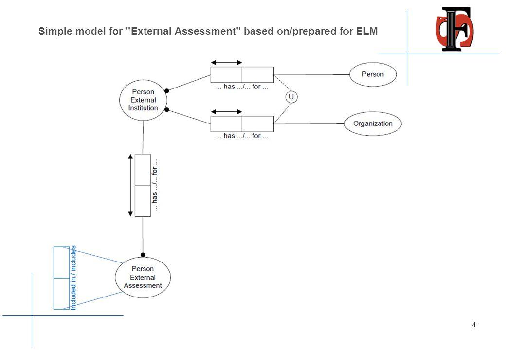 Simple model for External Assessment based on/prepared for ELM 4