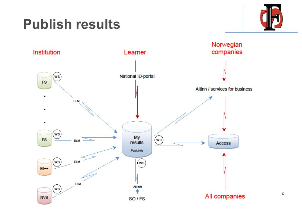 Publish results 6