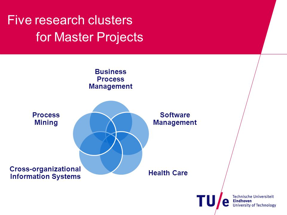 Five research clusters for Master Projects Business Process Management Software Management Health Care Cross-organizational Information Systems Proces