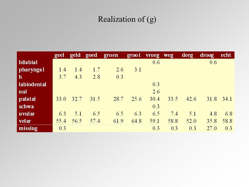 Realization of (g)