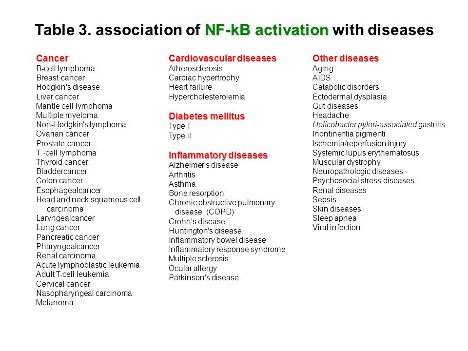 NF-kB activation Table 3. association of NF-kB activation with diseasesCancer B-cell lymphoma Breast cancer Hodgkin's disease Liver cancer Mantle cell