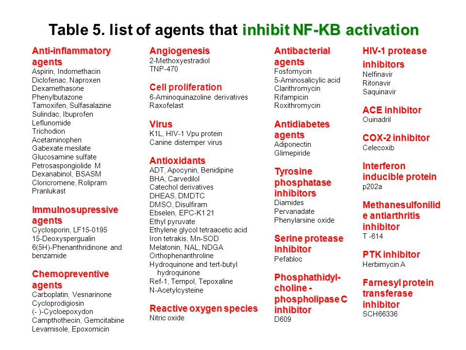 inhibit NF-KB activation Table 5. list of agents that inhibit NF-KB activationAnti-inflammatoryagents Aspirin, Indomethacin Diclofenac, Naproxen Dexam