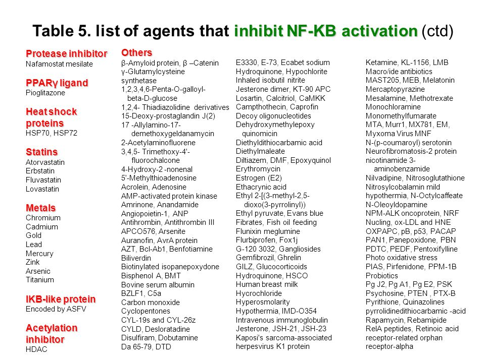 inhibit NF-KB activation Table 5. list of agents that inhibit NF-KB activation (ctd) Protease inhibitor Nafamostat mesilate PPARγ ligand Pioglitazone