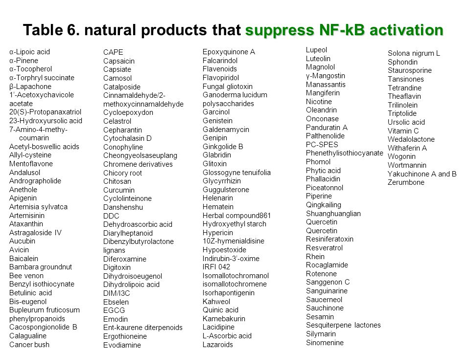 suppress NF-kB activation Table 6. natural products that suppress NF-kB activation α-Lipoic acid α-Pinene α-Tocopherol α-Torphryl succinate β-Lapachon