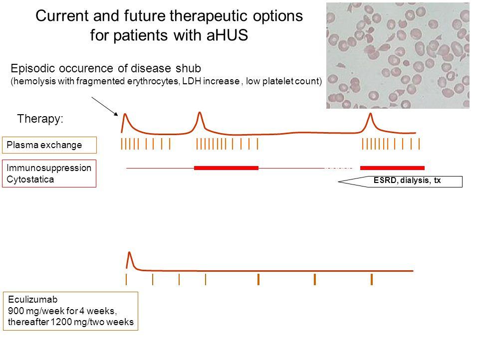 Episodic occurence of disease shub (hemolysis with fragmented erythrocytes, LDH increase, low platelet count) Plasma exchange Immunosuppression Cytost