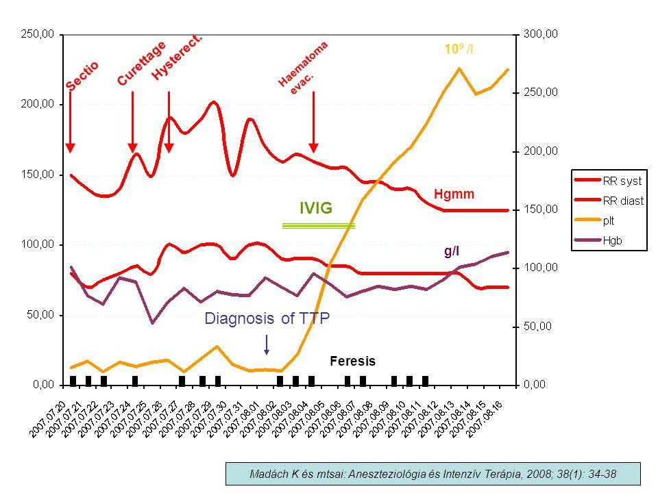 Hgmm 10 9 /l g/l Feresis IVIG Sectio Curettage Hysterect. Haematoma evac. Madách K és mtsai: Aneszteziológia és Intenzív Terápia, 2008; 38(1): 34-38 D