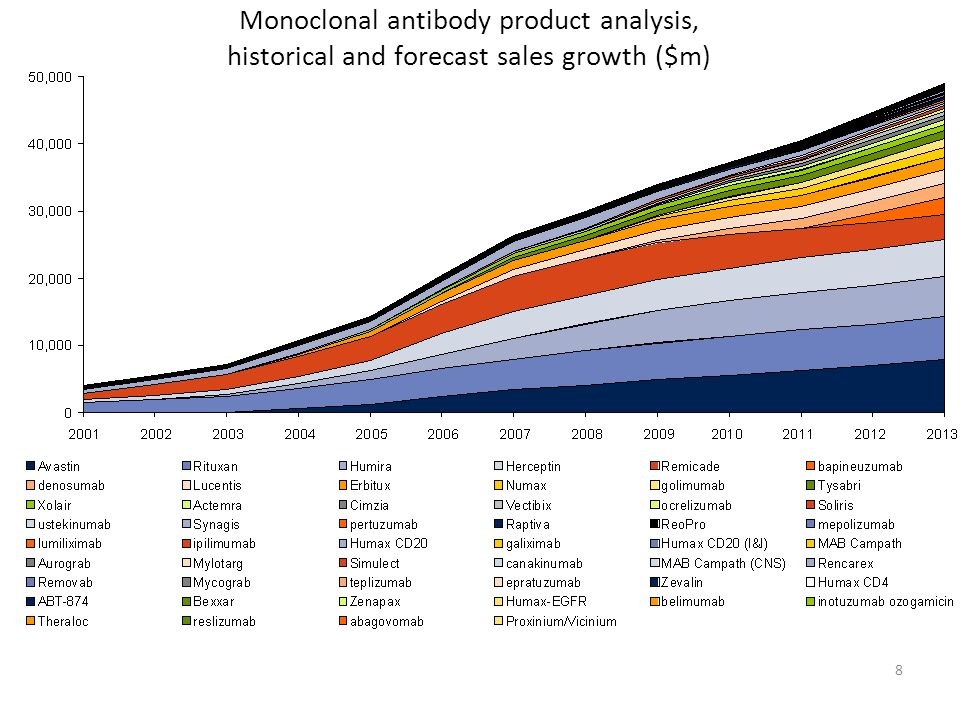 8 Monoclonal antibody product analysis, historical and forecast sales growth ($m)