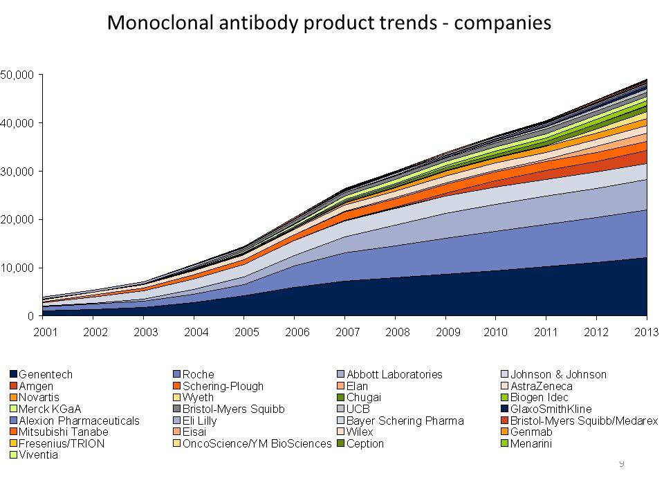 9 Monoclonal antibody product trends - companies