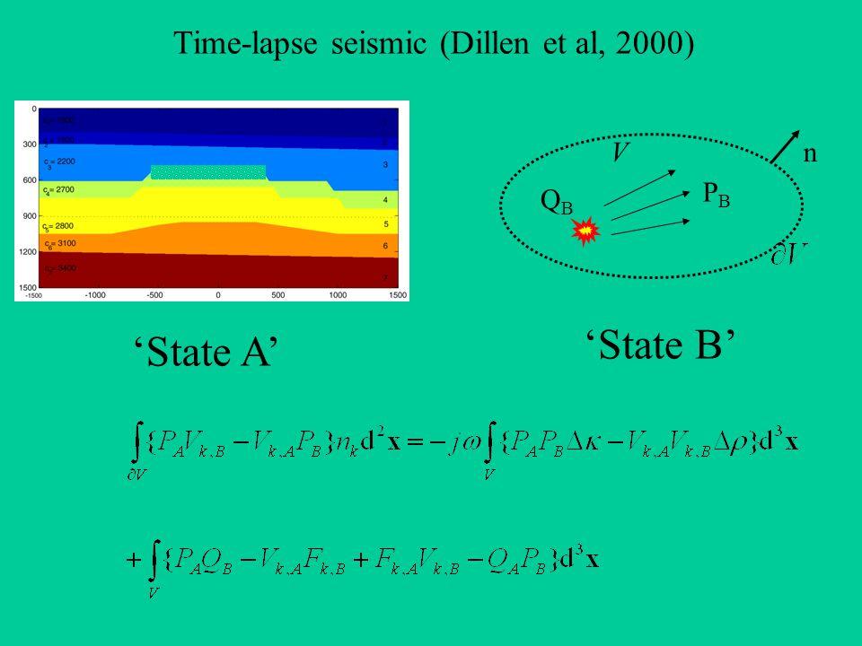 'State B' 'State A' QBQB PBPB Vn Time-lapse seismic (Dillen et al, 2000)