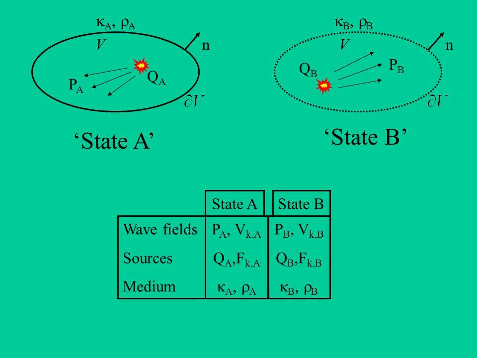 State AState B P A, V k,A Q A,F k,A  A,  A P B, V k,B Q B,F k,B  B,  B Wave fields Sources Medium 'State B' 'State A' QAQA QBQB PAPA PBPB VnVn  A,  A  B,  B