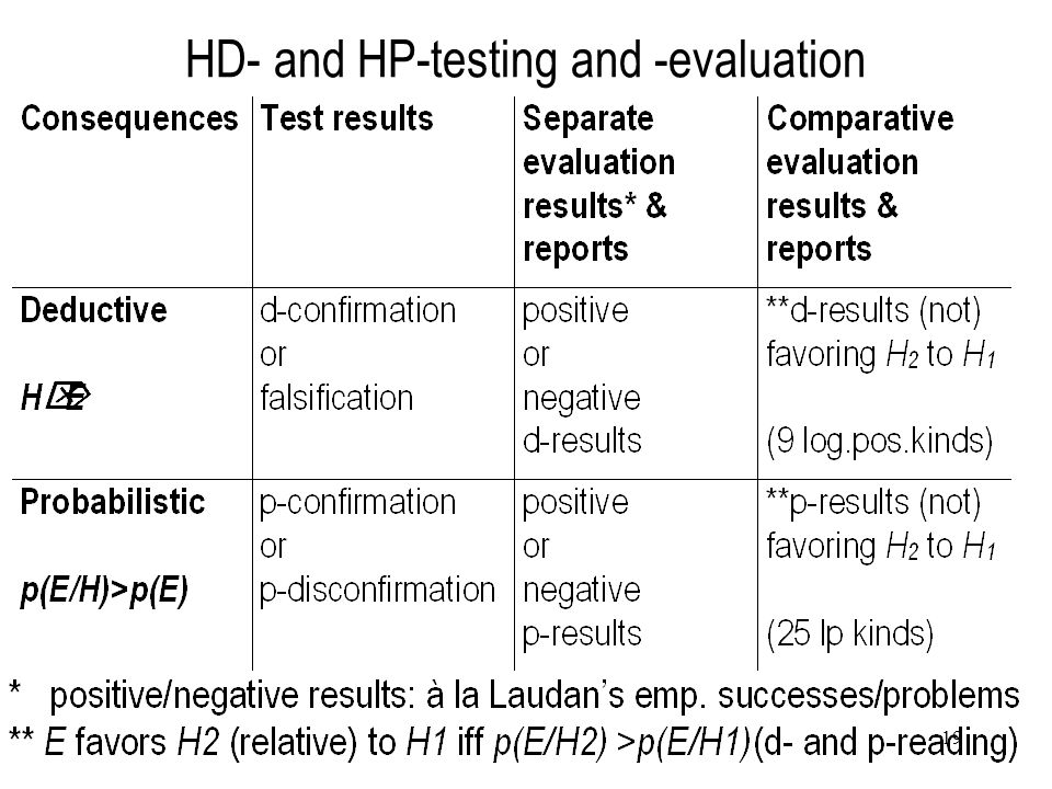 19 HD- and HP-testing and -evaluation