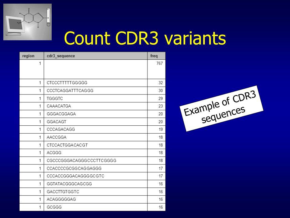 Count CDR3 variants regioncdr3_sequencefreq 1767 1CTCCCTTTTTGGGGG32 1CCCTCAGGATTTCAGGG30 1TGGGTC29 1CAAACATGA23 1GGGACGGAGA20 1GGACAGT20 1CCCAGACAGG19 1AACCGGA18 1CTCCACTGGACACGT18 1ACGGG18 1CGCCCGGGACAGGGCCCTTCGGGG18 1CCACCCCGCGGCAGGAGGG17 1CCCACCGGGACAGGGGCGTC17 1GGTATACGGGCAGCGG16 1GACCTTGTGGTC16 1ACAGGGGGAG16 1GCGGG16 Example of CDR3 sequences