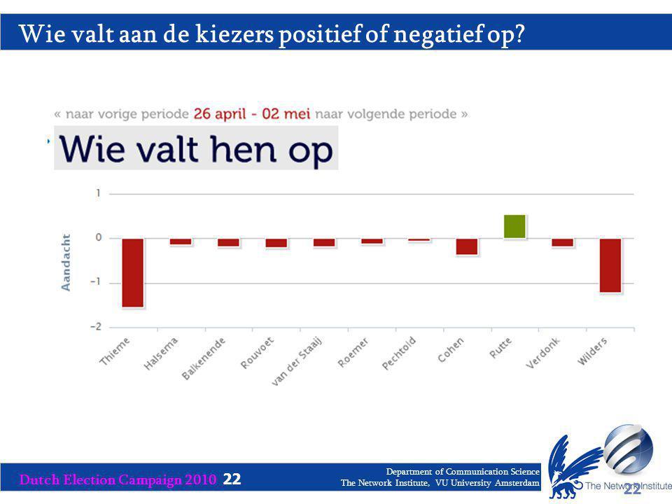 Dutch Election Campaign 2010 22 Department of Communication Science The Network Institute, VU University Amsterdam Wie valt aan de kiezers positief of negatief op.