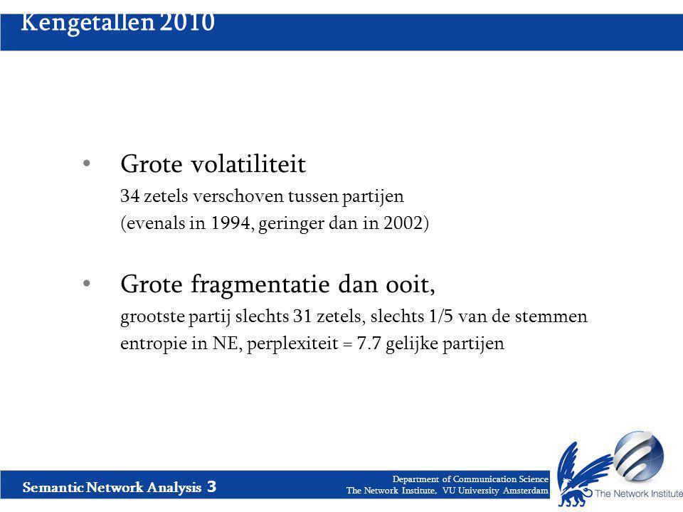 Semantic Network Analysis 3 Department of Communication Science The Network Institute, VU University Amsterdam Kengetallen 2010 Grote volatiliteit 34 zetels verschoven tussen partijen (evenals in 1994, geringer dan in 2002) Grote fragmentatie dan ooit, grootste partij slechts 31 zetels, slechts 1/5 van de stemmen entropie in NE, perplexiteit = 7.7 gelijke partijen