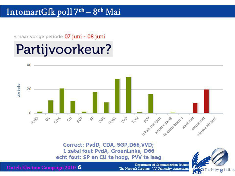 Dutch Election Campaign 2010 6 Department of Communication Science The Network Institute, VU University Amsterdam IntomartGfk poll 7 th – 8 th Mai 6 June 7 th – June 8 th Correct: PvdD, CDA, SGP,D66,VVD; 1 zetel fout PvdA, GroenLinks, D66 echt fout: SP en CU te hoog, PVV te laag