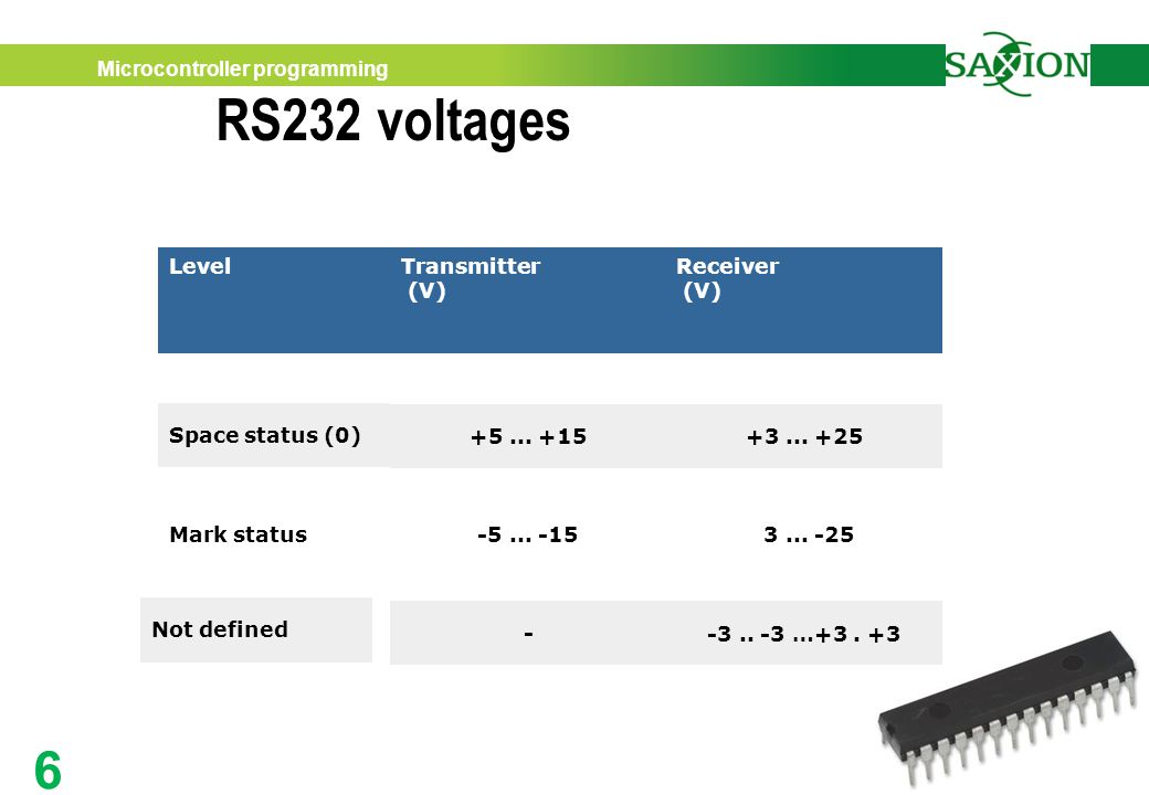 Microcontroller programming 6 RS232 voltages A practical approach LevelTransmitter (V) Receiver (V) Space status (0) +5...