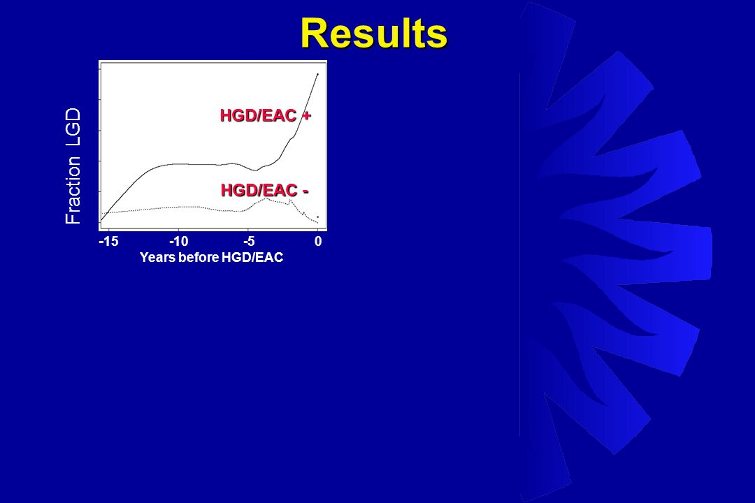 Fraction LGD - 15 -10 -5 0 Years before HGD/EAC HGD/EAC + HGD/EAC - Results