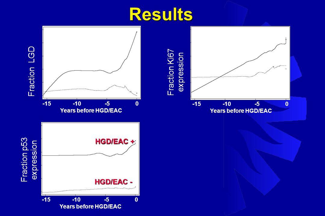 Fraction Ki67 expression Fraction LGD Fraction p53 expression - 15 -10 -5 0 Years before HGD/EAC - 15 -10 -5 0 Years before HGD/EAC - 15 -10 -5 0 Years before HGD/EAC HGD/EAC + HGD/EAC - Results
