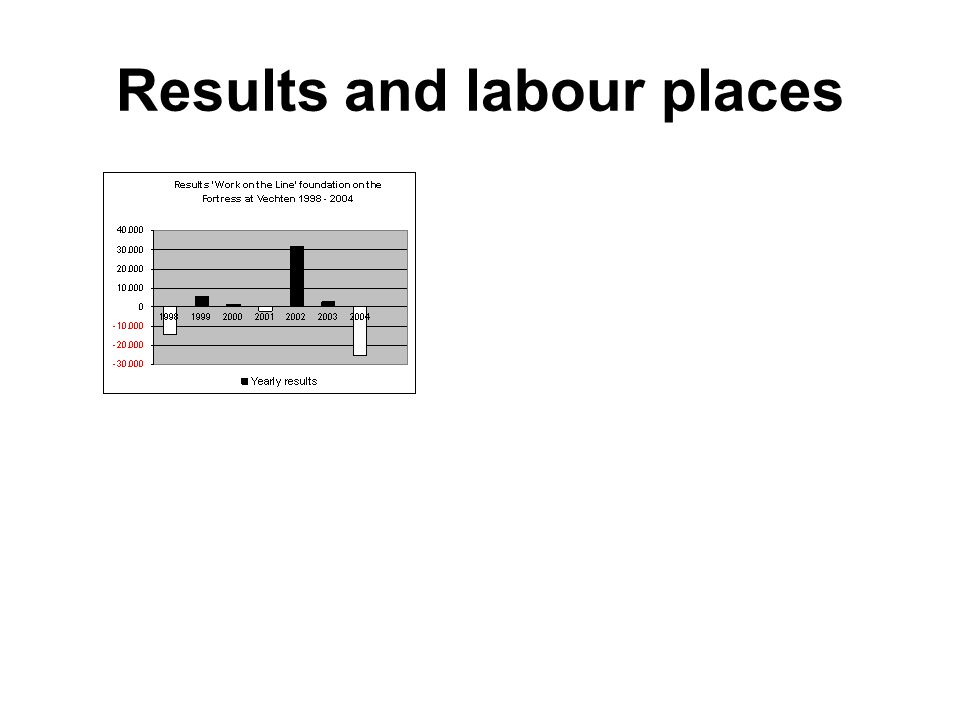 Results and labour places
