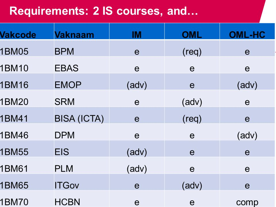 Requirements: 2 IS courses, and… VakcodeVaknaamIMOMLOML-HC 1BM05BPMe(req)e 1BM10EBASeee 1BM16EMOP(adv)e 1BM20SRMe(adv)e 1BM41BISA (ICTA)e(req)e 1BM46DPMee(adv) 1BM55EIS(adv)ee 1BM61PLM(adv)ee 1BM65ITGove(adv)e 1BM70HCBNeecomp