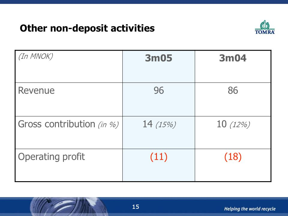 15 Other non-deposit activities (In MNOK) 3m053m04 Revenue9686 Gross contribution (in %) 14 (15%) 10 (12%) Operating profit(11)(18)