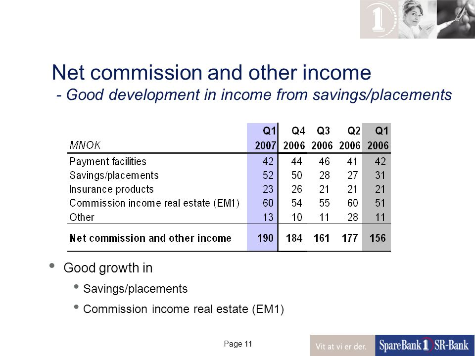 Page 11 Net commission and other income - Good development in income from savings/placements Good growth in Savings/placements Commission income real estate (EM1)