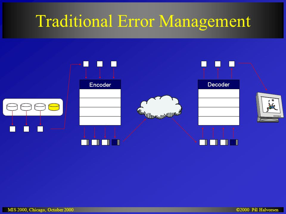 ©2000 Pål HalvorsenMIS 2000, Chicago, October 2000 Traditional Error Management Encoder Decoder