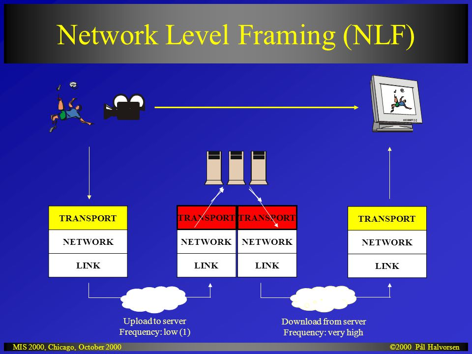 ©2000 Pål HalvorsenMIS 2000, Chicago, October 2000 Network Level Framing (NLF) TRANSPORT NETWORK LINK TRANSPORT NETWORK LINK NETWORK LINK NETWORK LINK TRANSPORT Upload to server Frequency: low (1) Download from server Frequency: very high