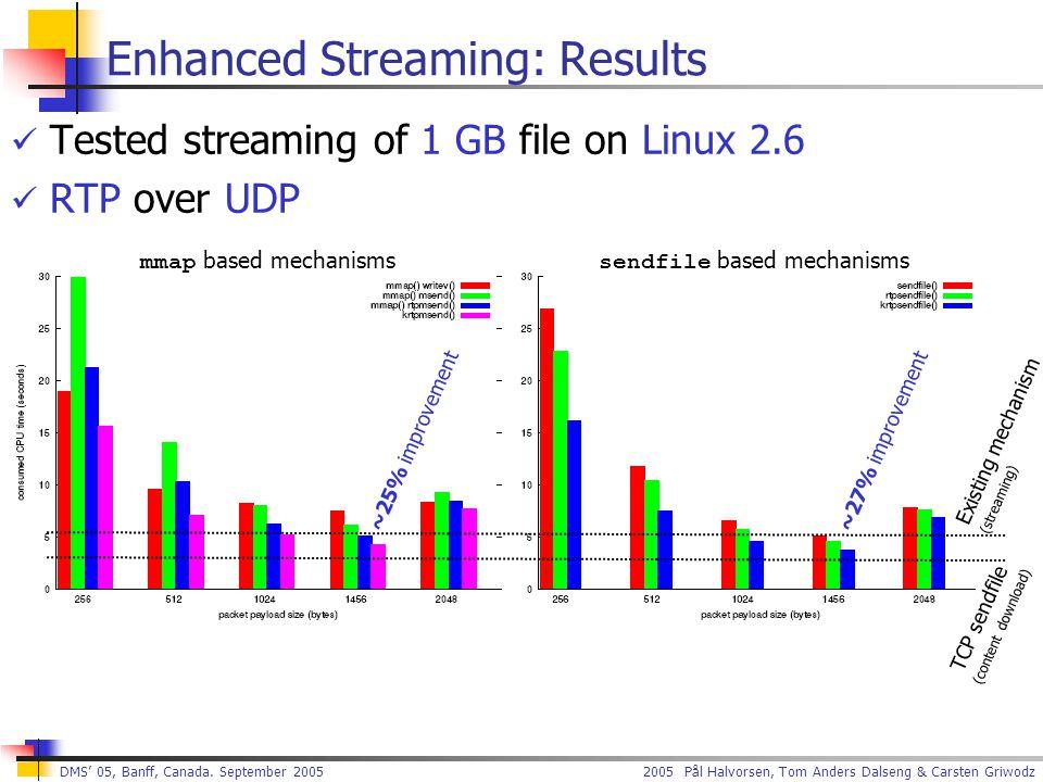2005 Pål Halvorsen, Tom Anders Dalseng & Carsten Griwodz DMS' 05, Banff, Canada. September 2005 Enhanced Streaming: Results Tested streaming of 1 GB f