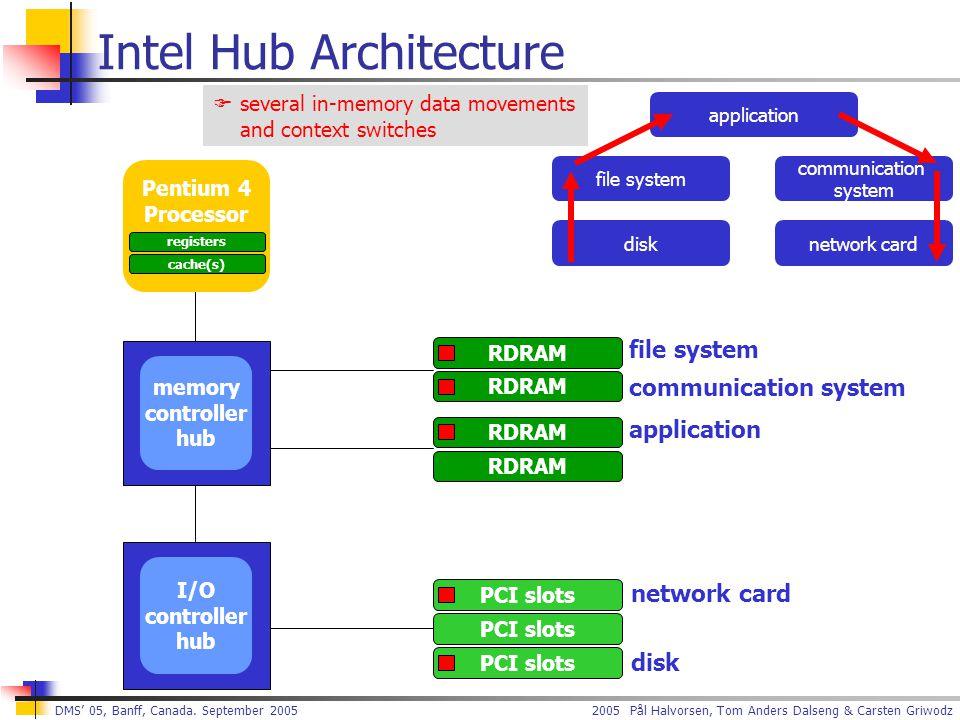 2005 Pål Halvorsen, Tom Anders Dalseng & Carsten Griwodz DMS' 05, Banff, Canada. September 2005 Pentium 4 Processor registers cache(s) I/O controller