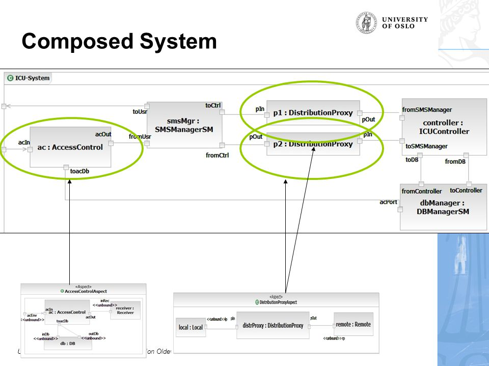 University of Oslo, Institute of Informatics, Jon Oldevik, Architectural Aspects in UML Composed System