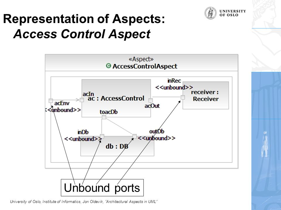 University of Oslo, Institute of Informatics, Jon Oldevik, Architectural Aspects in UML Representation of Aspects: Access Control Aspect Unbound ports
