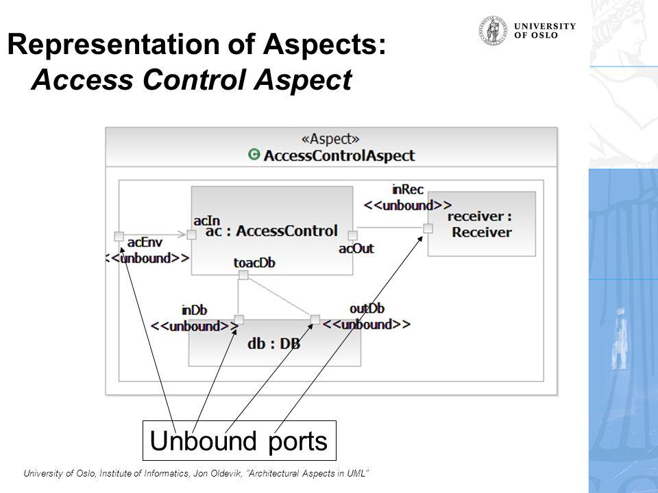 University of Oslo, Institute of Informatics, Jon Oldevik, Architectural Aspects in UML Binding the aspect AspectBinding { aspect: AccessControlAspect; base: ICU-System; PortMap {(acEnv, envUsr), (inRec, fromUsr), ((inDB, outDB), new Port (dbManager, acPort )} } Interesting challenge.
