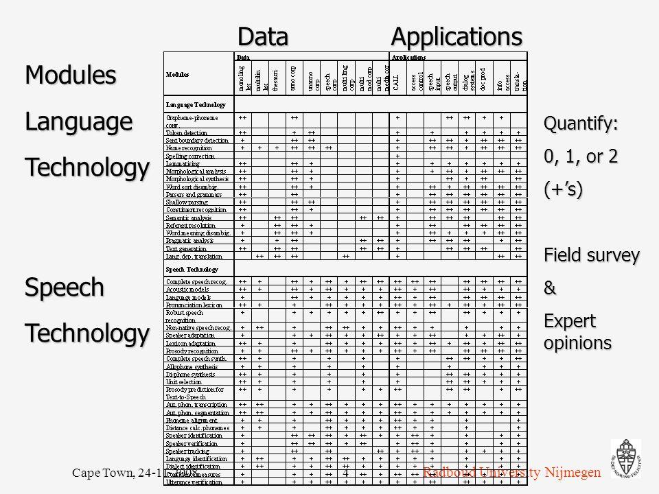 Radboud University Nijmegen Cape Town, 24-11-20084 DataApplications Modules LanguageTechnology SpeechTechnology Quantify: 0, 1, or 2 (+'s) Field surve