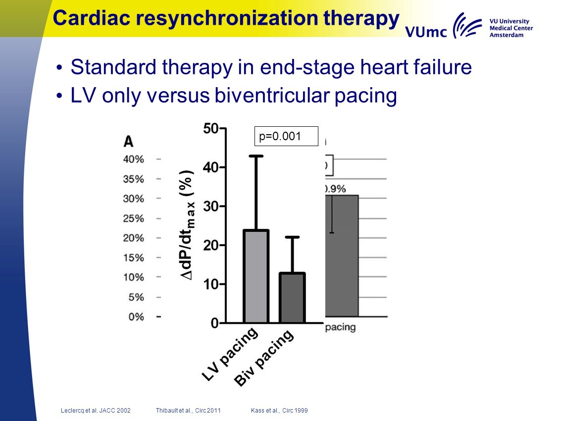 Conclusion Acute SW change during CRT is significantly modulated by RV pacing The amount of modulation is similar to the SW response during RV pacing Addition of RV pacing to LV pacing may positively or negatively affect outcome In CRT non-responders, the effect of switching off RV pacing should be evaluated individually