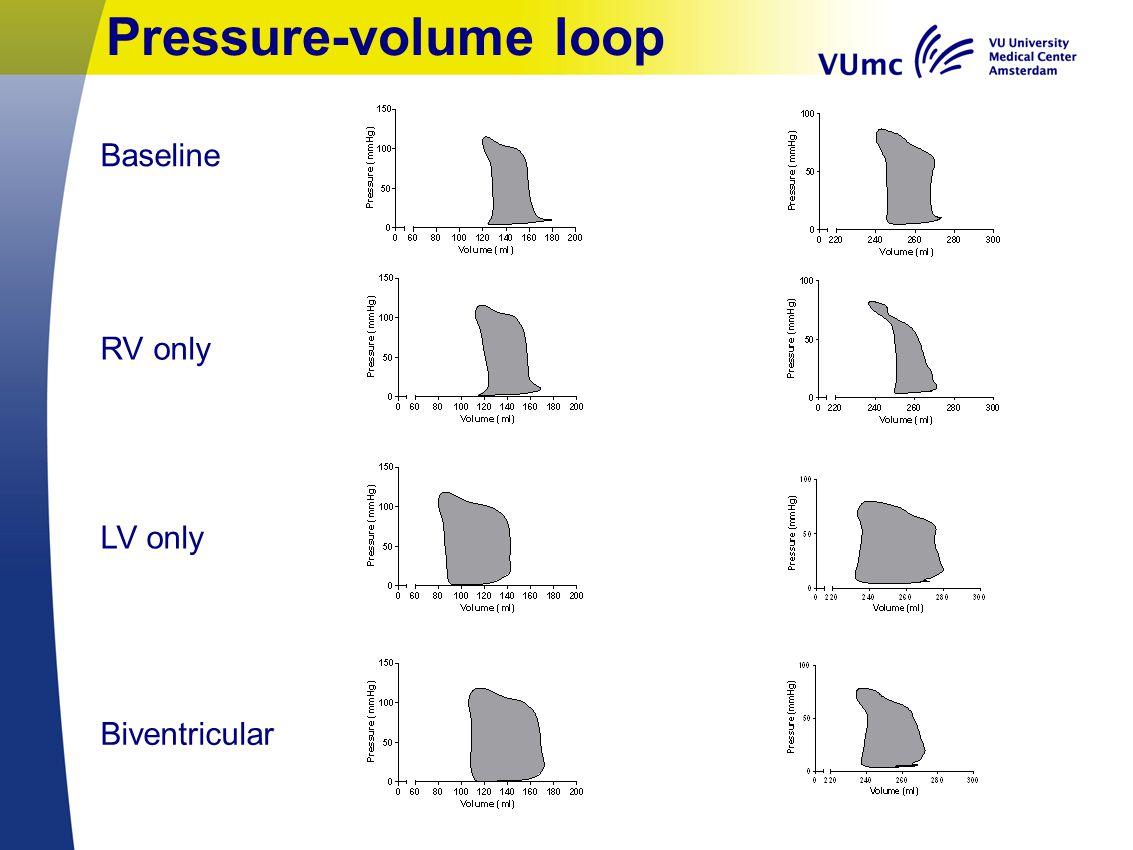 Pressure-volume loop Baseline RV only LV only Biventricular
