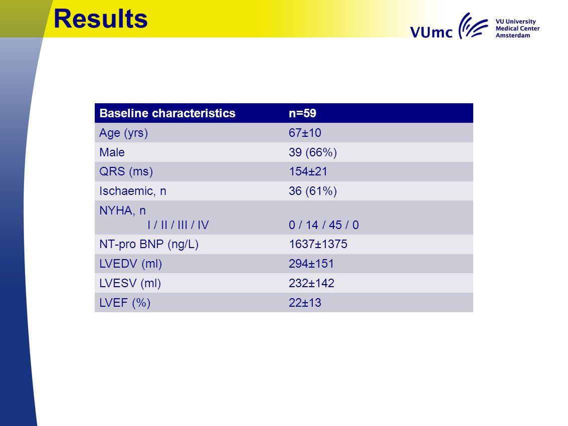 Results Baseline characteristicsn=59 Age (yrs)67±10 Male39 (66%) QRS (ms)154±21 Ischaemic, n36 (61%) NYHA, n I / II / III / IV0 / 14 / 45 / 0 NT-pro B