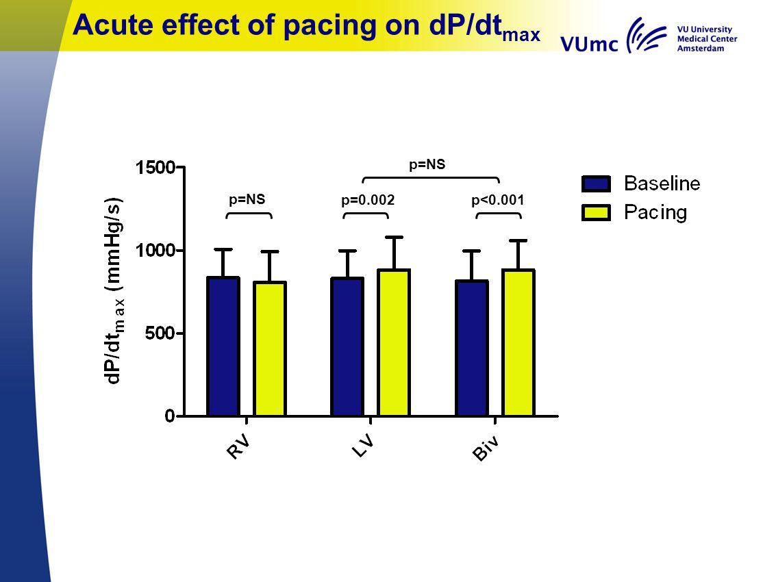 Acute effect of pacing on dP/dt max p<0.001 p=NS p=0.002 p=NS