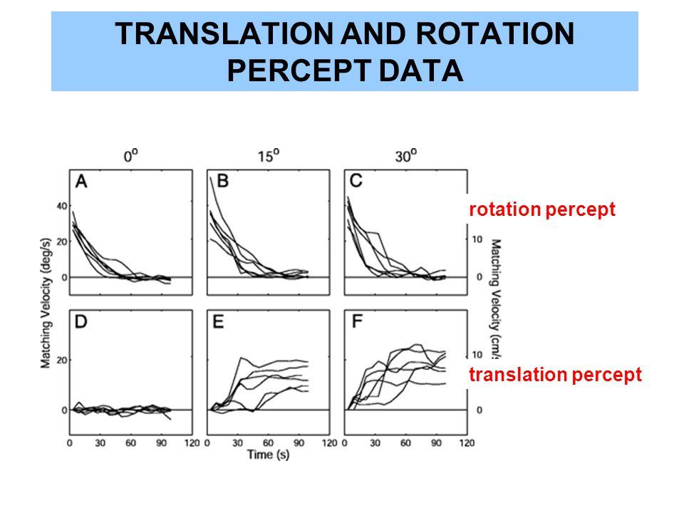 TRANSLATION AND ROTATION PERCEPT DATA rotation percept translation percept