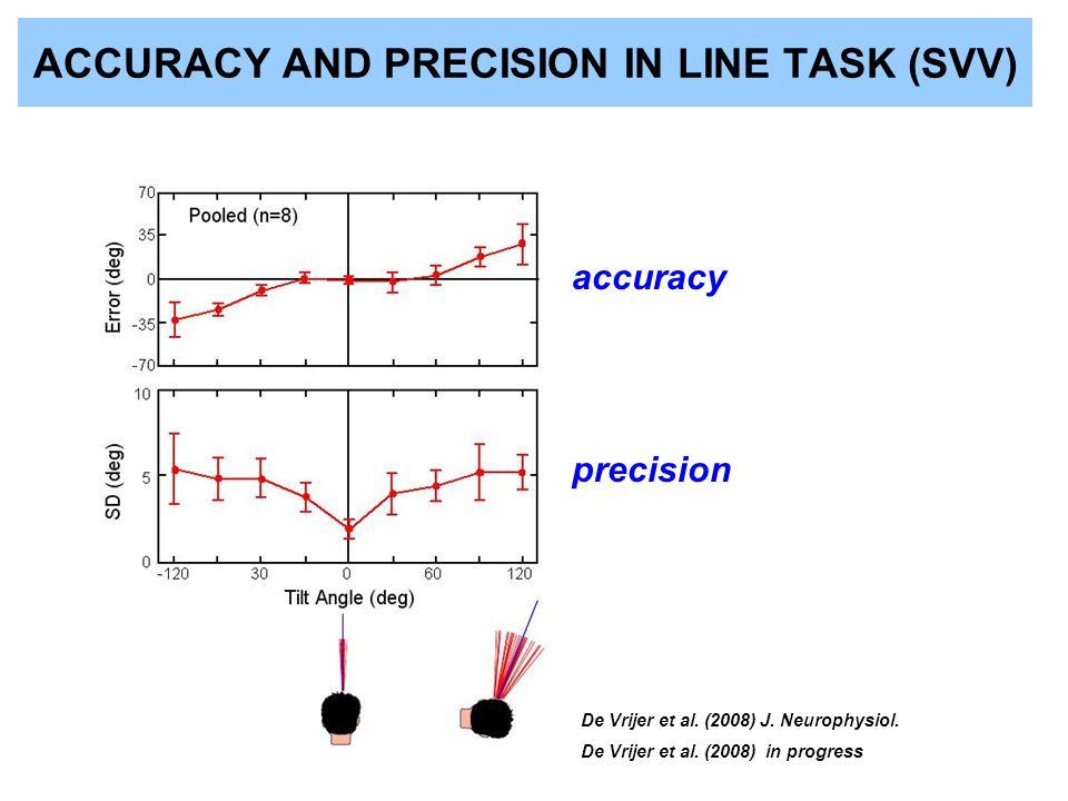 ACCURACY AND PRECISION IN LINE TASK (SVV) accuracy precision De Vrijer et al. (2008) J. Neurophysiol. De Vrijer et al. (2008) in progress