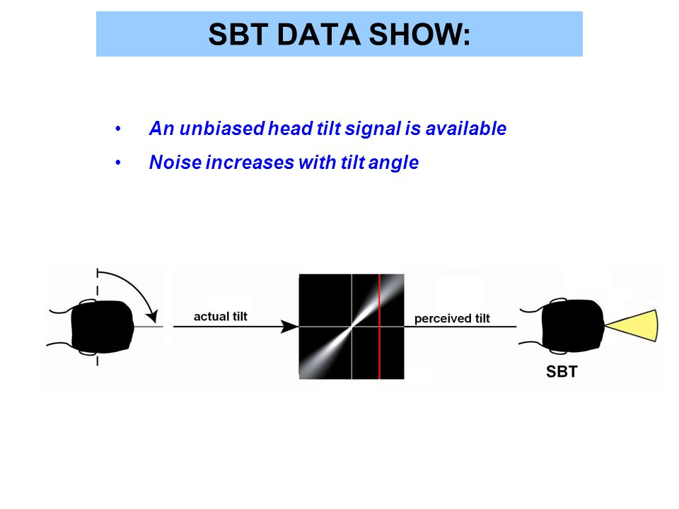 SBT DATA SHOW: An unbiased head tilt signal is available Noise increases with tilt angle