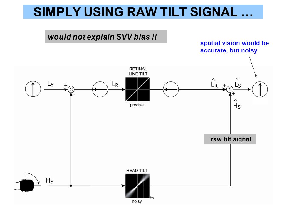 SIMPLY USING RAW TILT SIGNAL … would not explain SVV bias !! spatial vision would be accurate, but noisy raw tilt signal