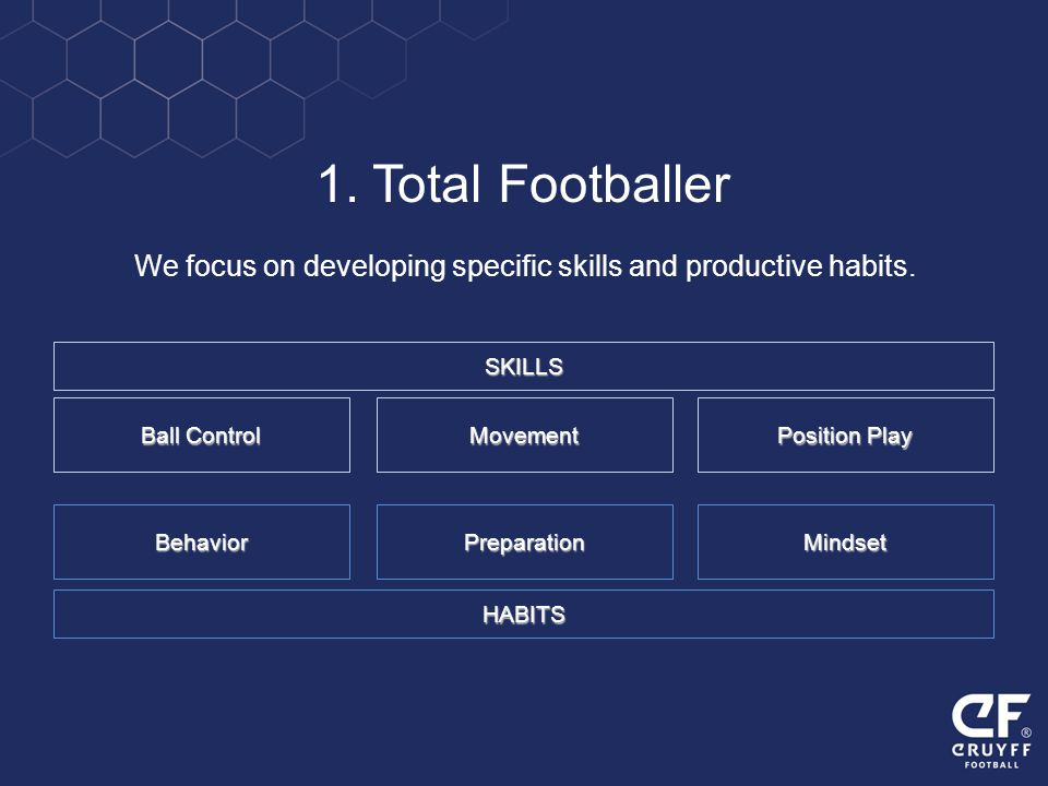 We focus on developing specific skills and productive habits. 1. Total Footballer Mindset Position Play Behavior Ball Control Preparation Movement SKI