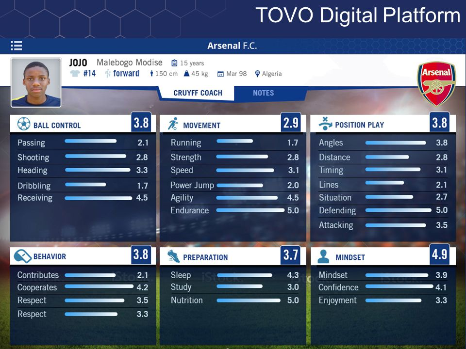 Progress is measured and recorded within our TOVO application. TOVO Digital Platform
